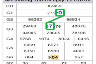 Bảng dự đoán lô tô phân tích kqxsmb ngày 15/02