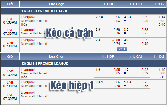 Tỷ lệ kèo giữa Liverpool vs Newcastle 18h30 ngày 14/9 – Ngoại hạng Anh