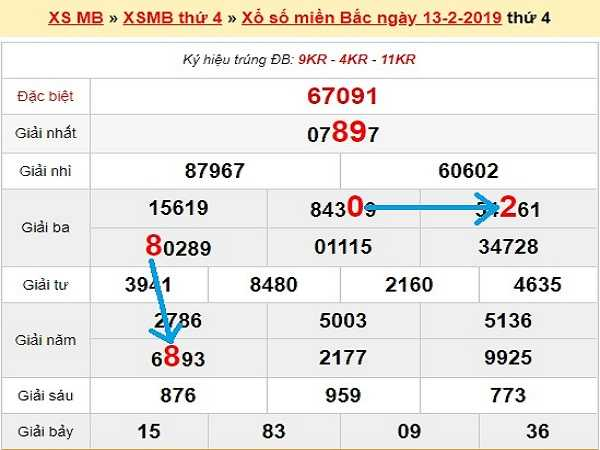 Nhận định các con số kqxsmb ngày 14/02 của chuyên gia