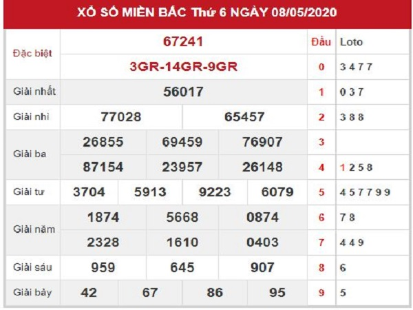 Phân tích KQXSMB - xổ số miền bắc ngày 09/05 chuẩn xác