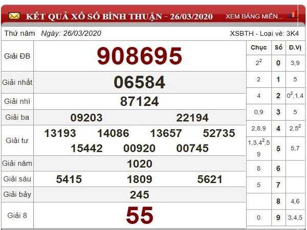 Tổng hợp KQXSBT- Dự đoán xổ số bình thuận ngày 07/05 chuẩn xác