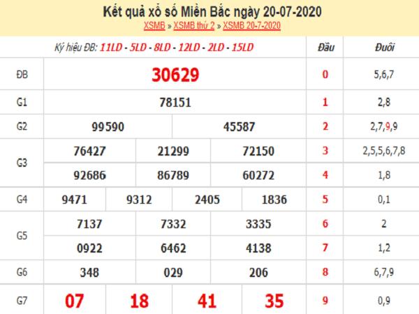 Bảng KQXSMB-Soi cầu xổ số miền bắc ngày 21/07 chuẩn xác