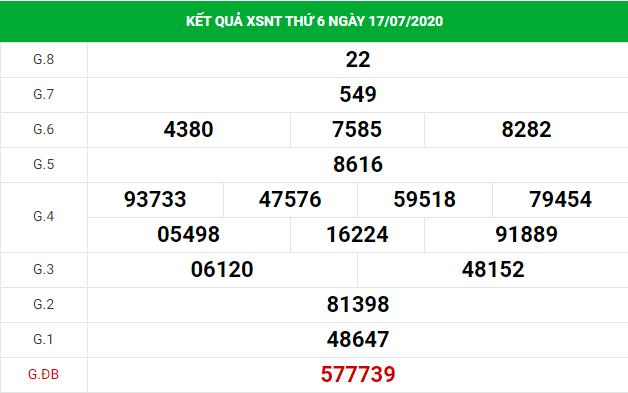 dự đoán xổ sốNinh Thuận24/7