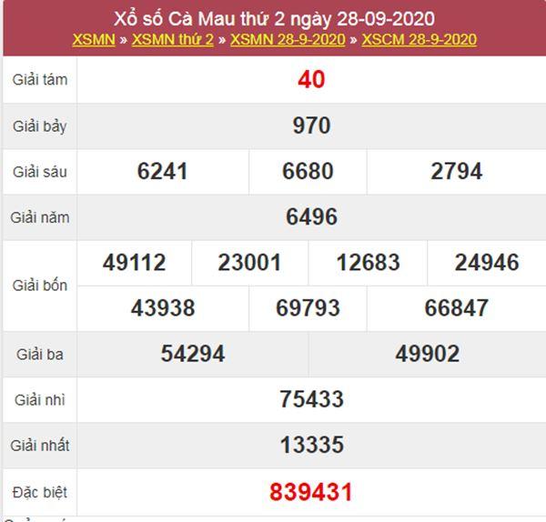 Nhận định KQXS Cà Mau 5/10/2020 chốt XSCM thứ 2