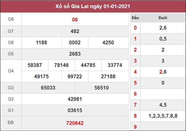 Dự đoán XSGL 8/1/2021 chốt số thần tài Gia Lai thứ 6
